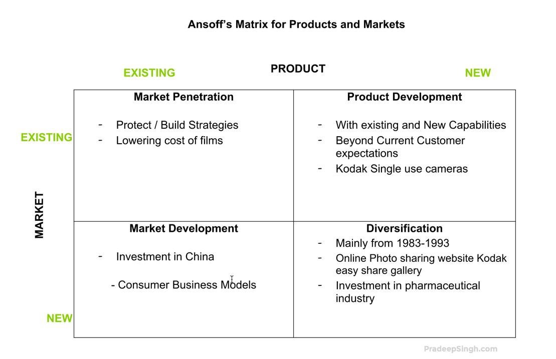 Ansoff Matrix for Products and Markets Kodak