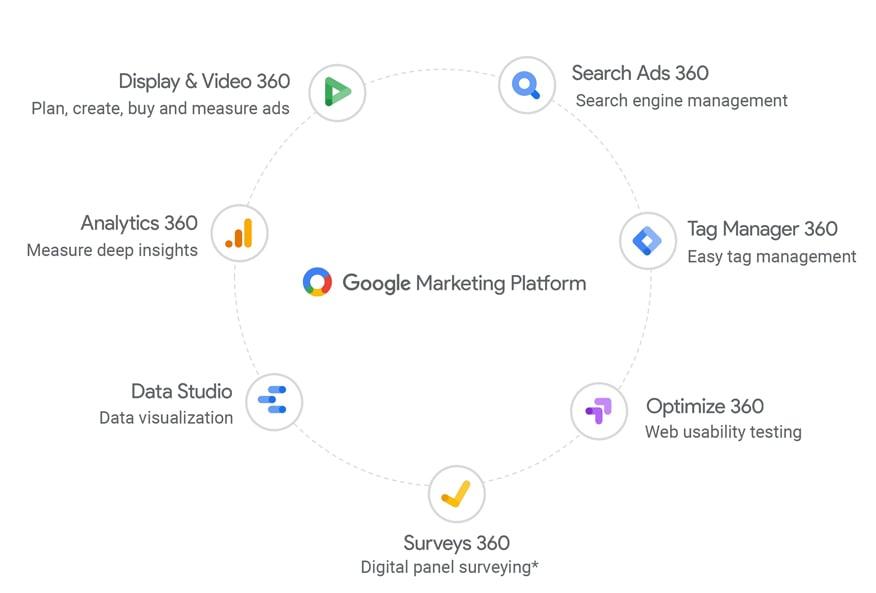 Google Marketing Platform Tools Integration