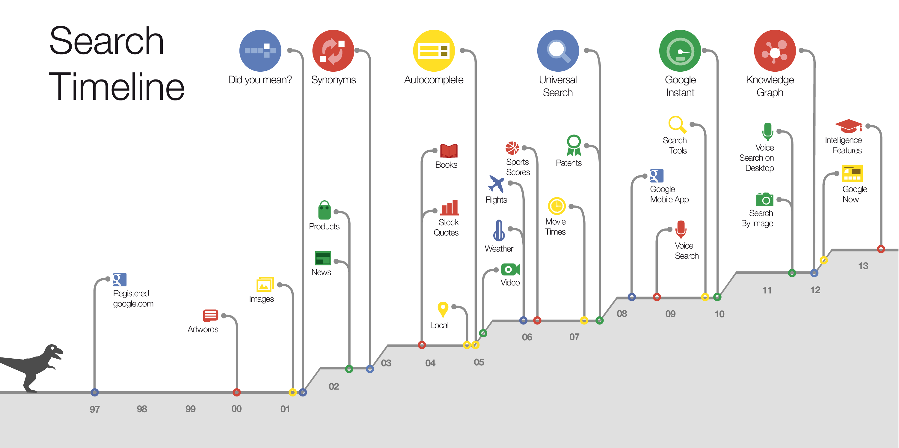 Google Search Timeline Improvement in Search Products