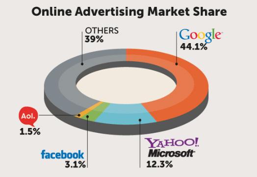 Market Share online advertising